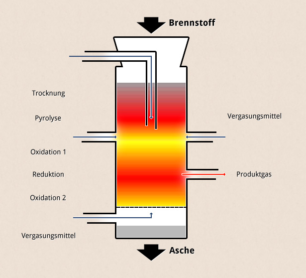 reaktor-schema